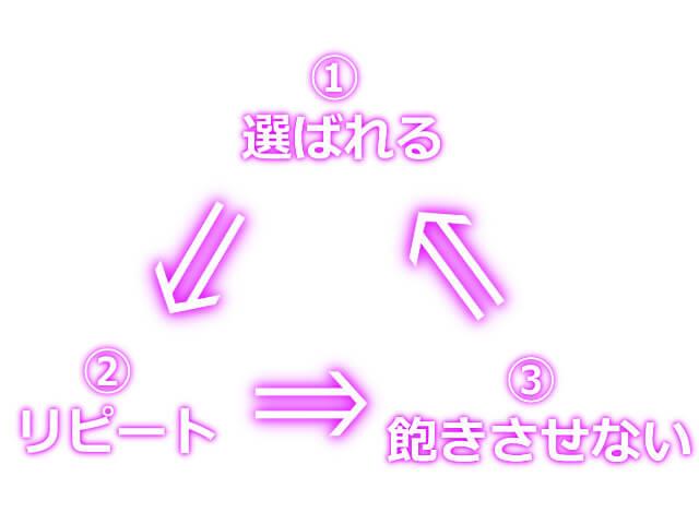稼ぐ為の3つのサイクルを説明しているイメージ画像